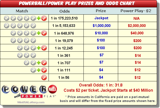 Powerball Prizes and Odds